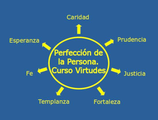 Perfeccion de la Persona. Curso sobre Virtudes