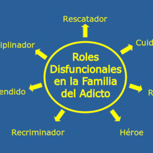 Los Roles Disfuncionales en la Familia del Adicto