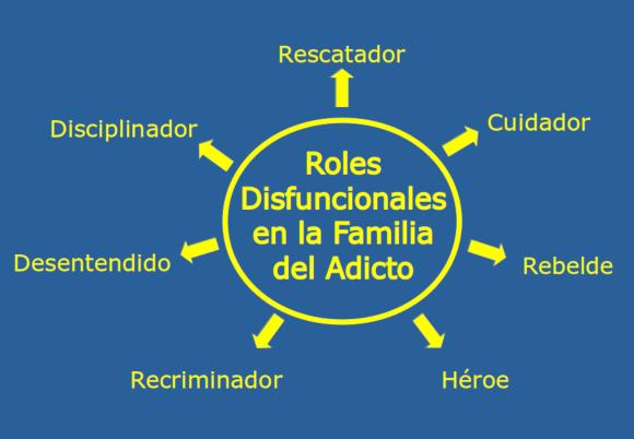 Roles Disfuncionales en la Familia del Adicto