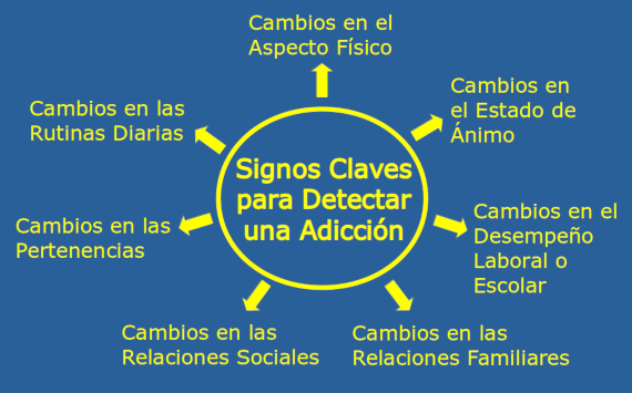 Signos Claves Detectar Adiccion