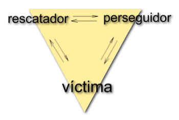 Triángulo del Drama Disfuncional en la Familia del Adicto