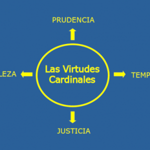 Virtudes Cardinales: Prudencia, Justicia, Fortaleza y Templanza